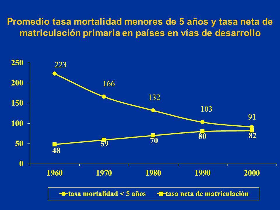 Promedio tasa mortalidad menores de 5 años y tasa neta de matriculación primaria en países en vías de desarrollo