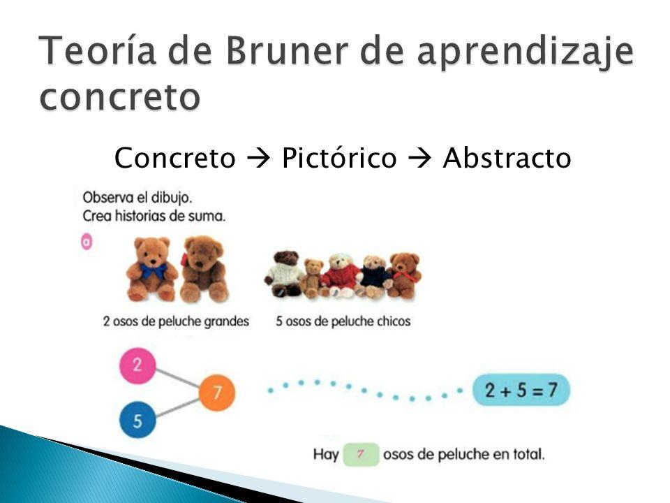 Teoría de Bruner de aprendizaje concreto
