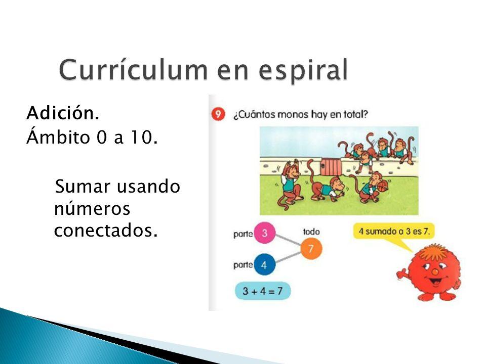 Currículum en espiral Adición. Ámbito 0 a 10.