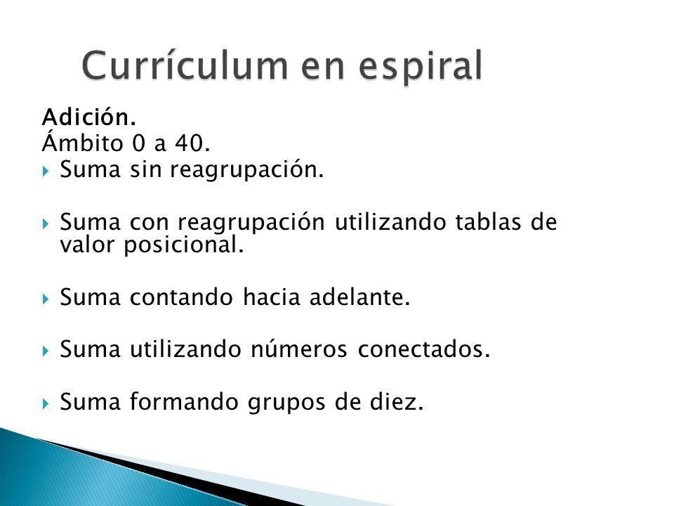 Currículum en espiral Adición. Ámbito 0 a 40. Suma sin reagrupación.