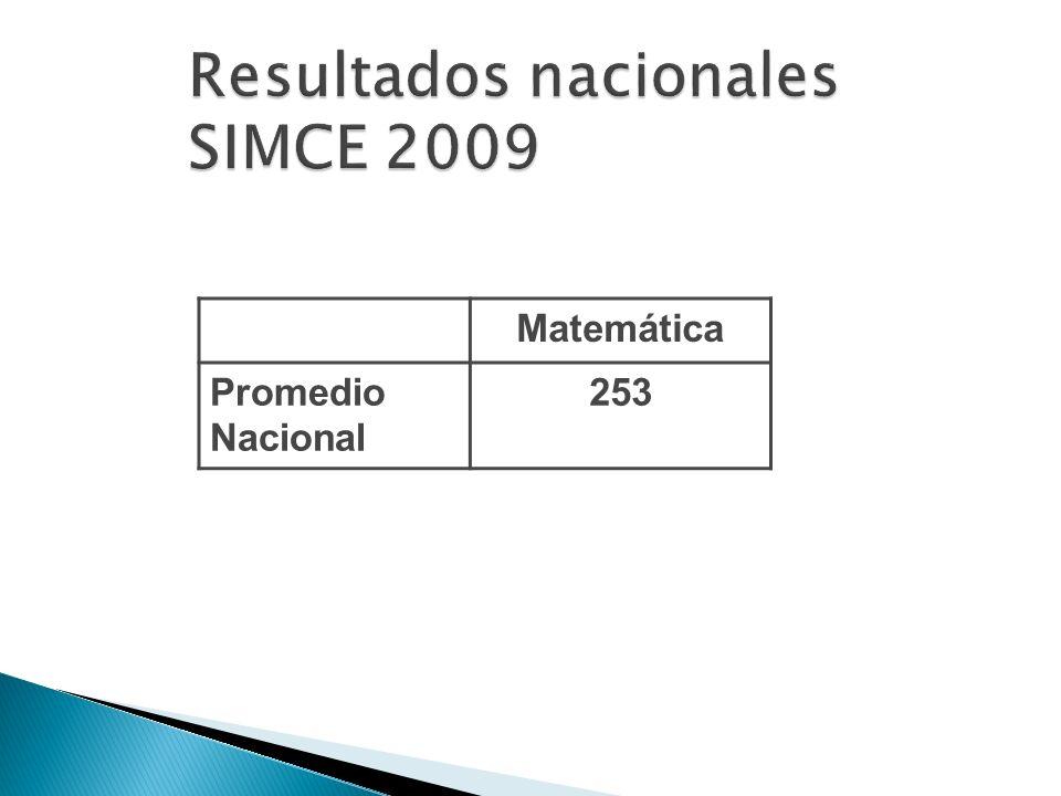 Resultados nacionales SIMCE 2009