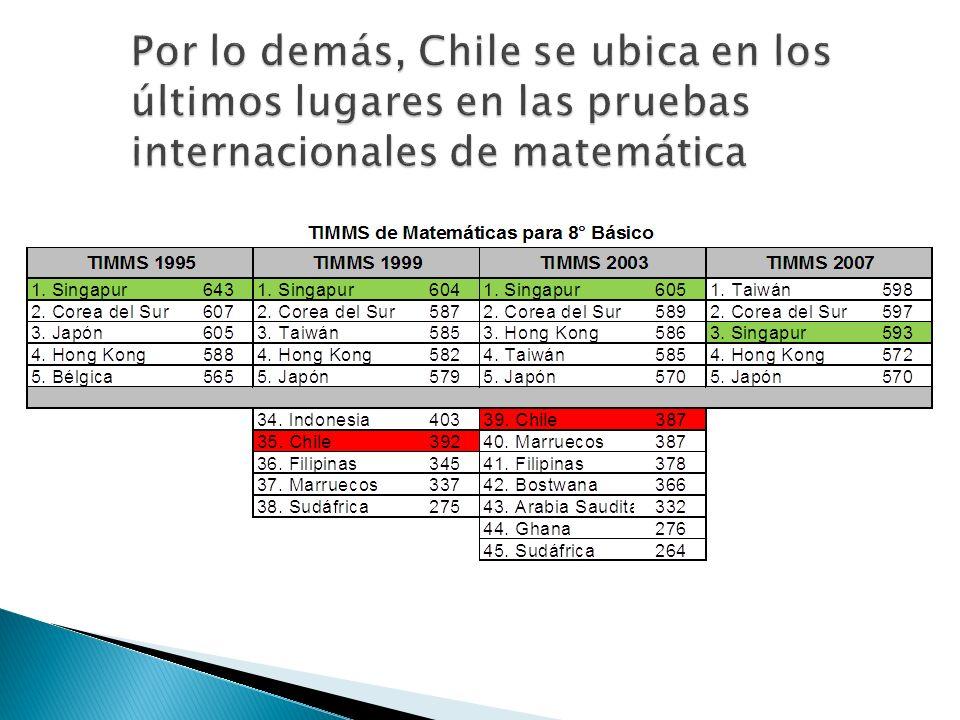 Por lo demás, Chile se ubica en los últimos lugares en las pruebas internacionales de matemática