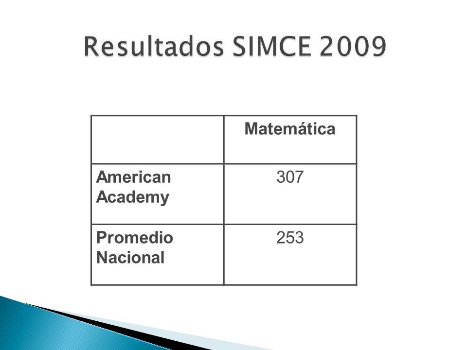 Resultados SIMCE 2009 Matemática American Academy 307