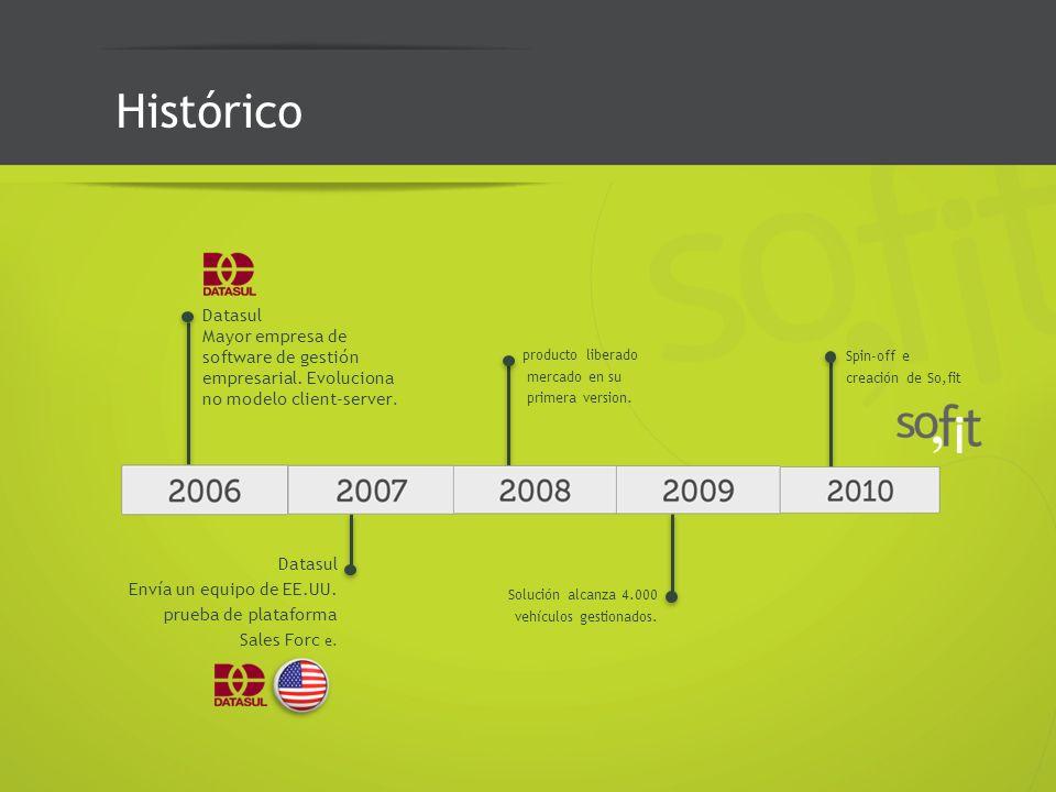 Histórico Datasul Mayor empresa de software de gestión