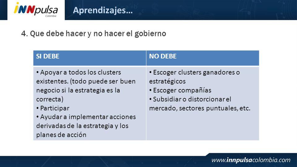 Aprendizajes… 4. Que debe hacer y no hacer el gobierno SI DEBE NO DEBE
