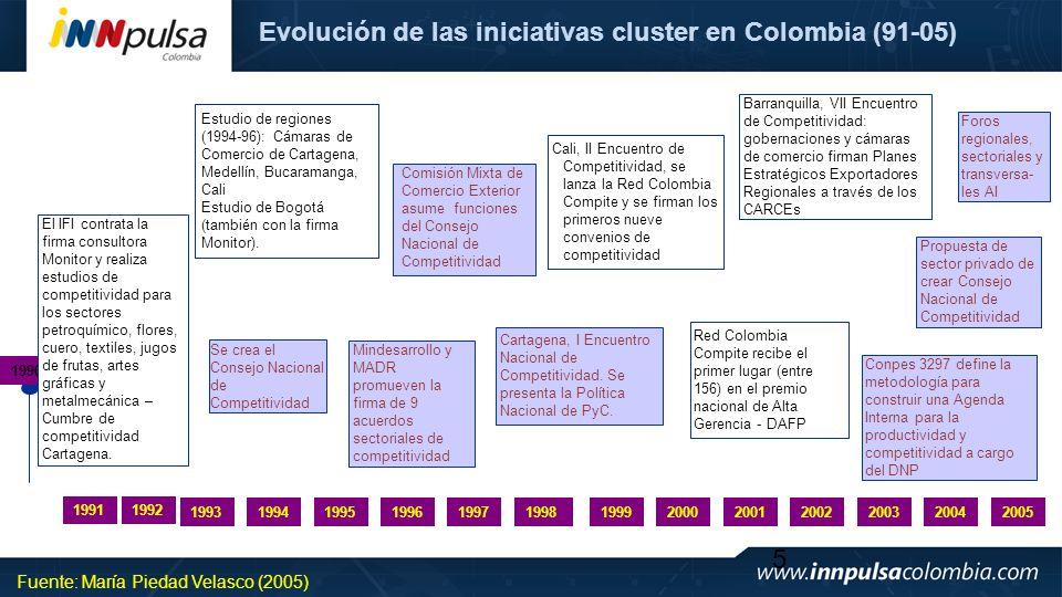 Evolución de las iniciativas cluster en Colombia (91-05)