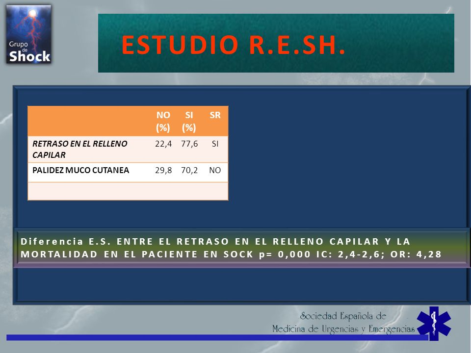 ESTUDIO R.E.SH. SHOCK=CHOQUE NO (%) SI SR
