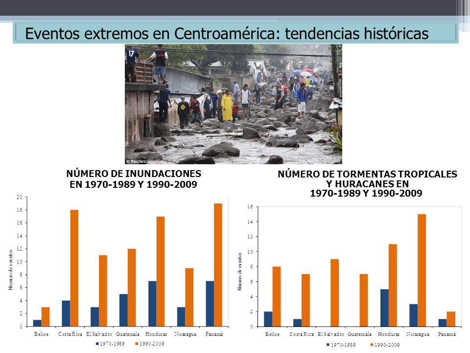NÚMERO DE INUNDACIONES NÚMERO DE TORMENTAS TROPICALES