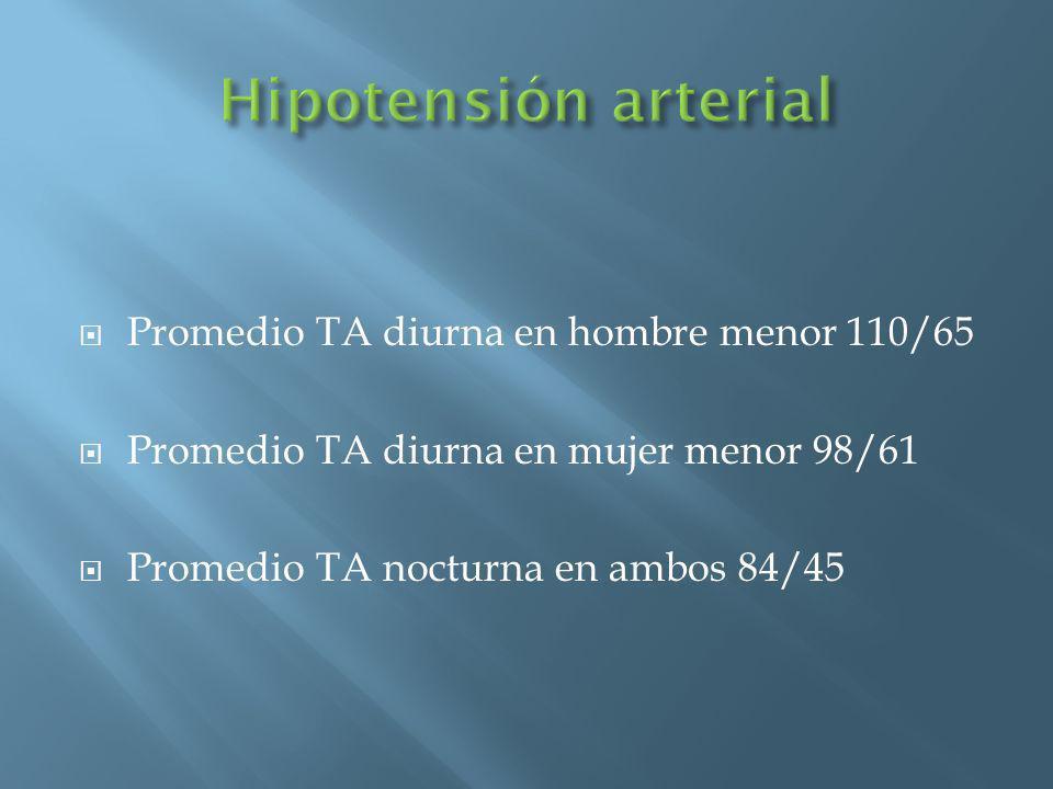 Hipotensión arterial Promedio TA diurna en hombre menor 110/65