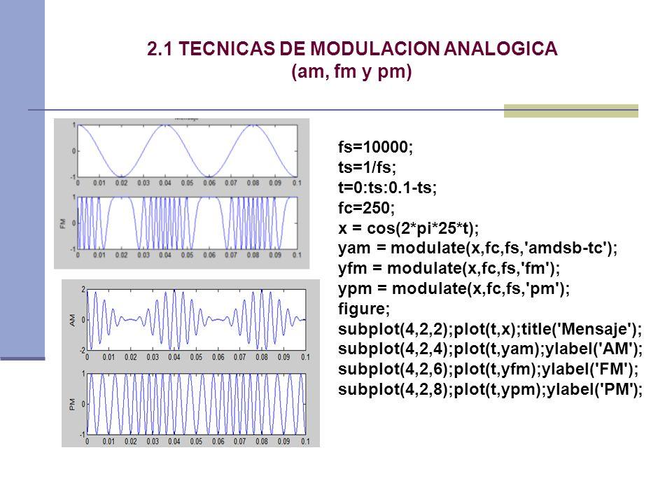 2.1 TECNICAS DE MODULACION ANALOGICA (am, fm y pm)