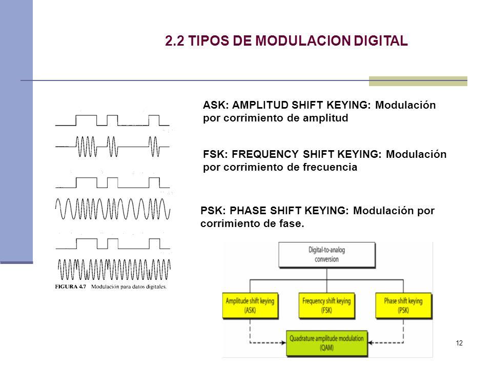 2.2 TIPOS DE MODULACION DIGITAL