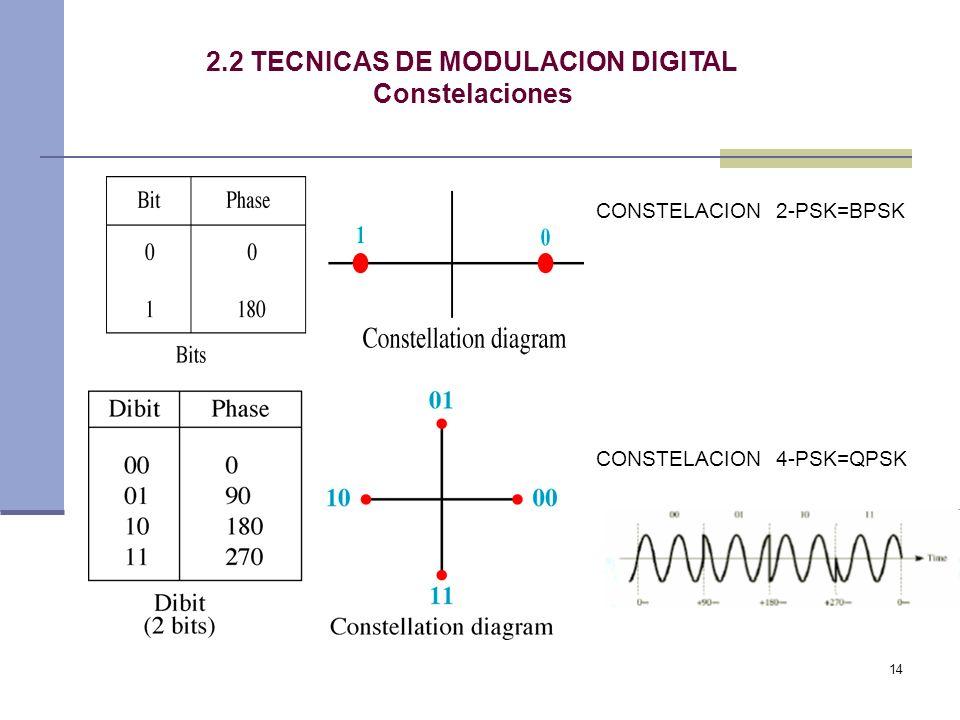 2.2 TECNICAS DE MODULACION DIGITAL Constelaciones