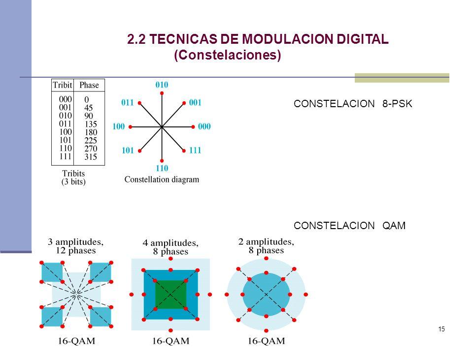 2.2 TECNICAS DE MODULACION DIGITAL (Constelaciones)
