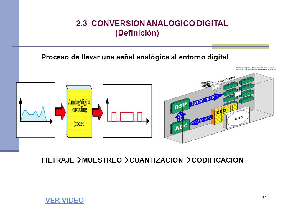 2.3 CONVERSION ANALOGICO DIGITAL (Definición)