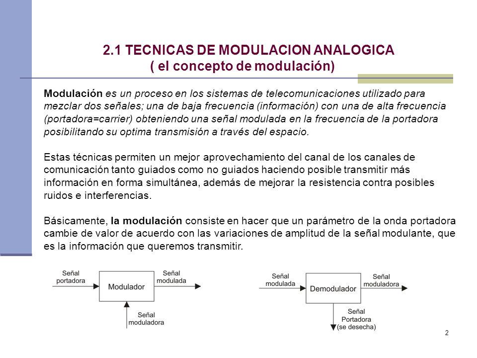 2.1 TECNICAS DE MODULACION ANALOGICA ( el concepto de modulación)