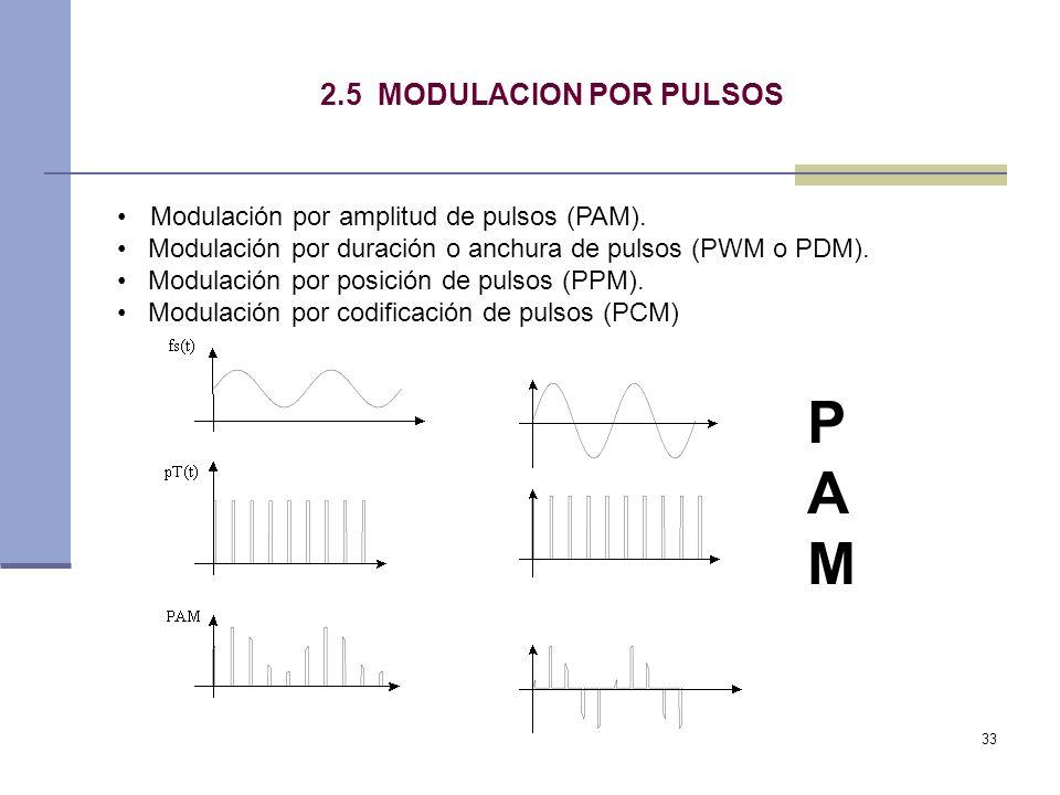 P A M 2.5 MODULACION POR PULSOS
