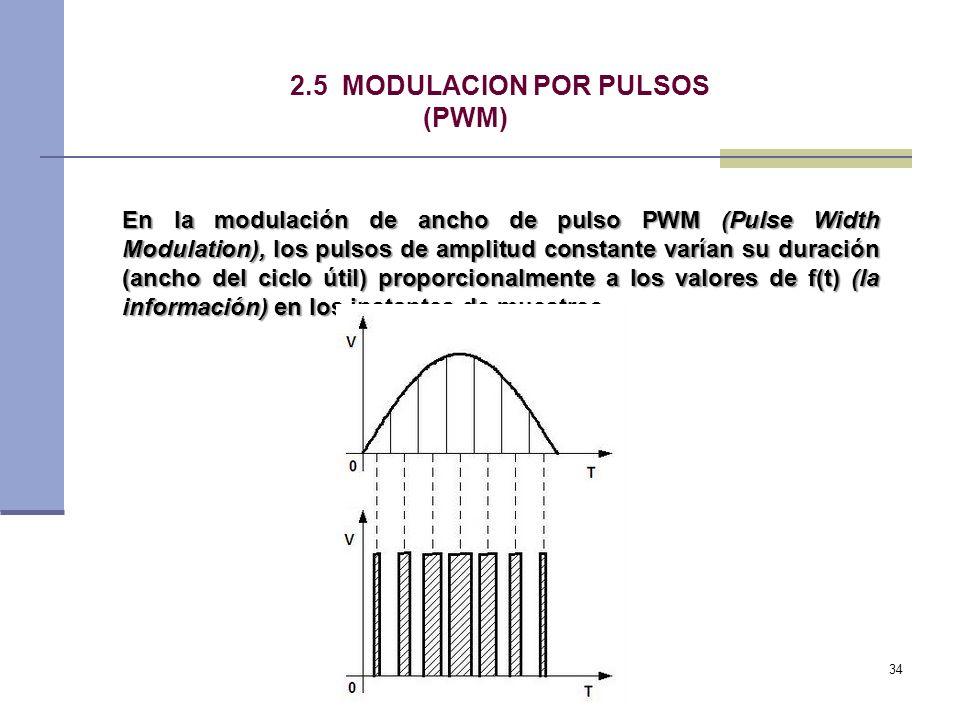 2.5 MODULACION POR PULSOS (PWM)
