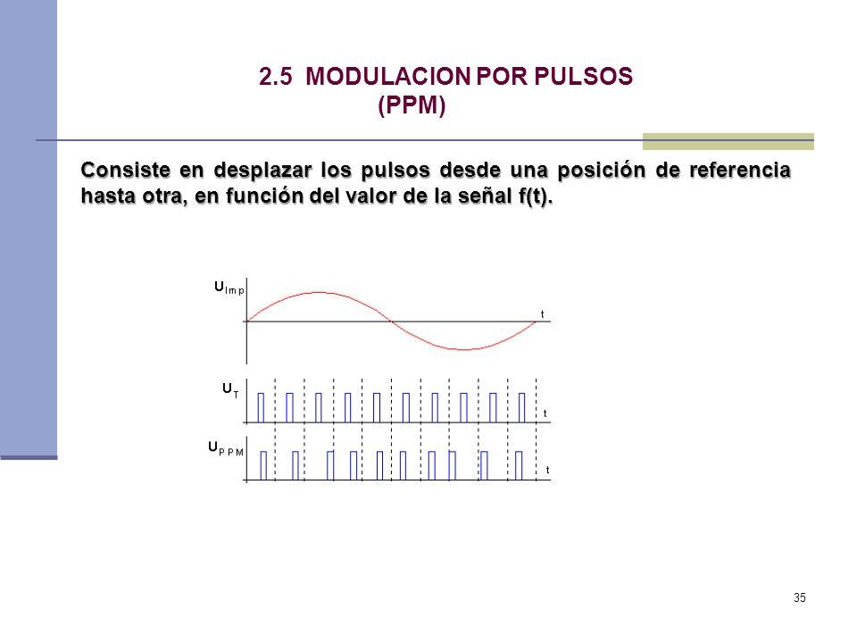 2.5 MODULACION POR PULSOS (PPM)