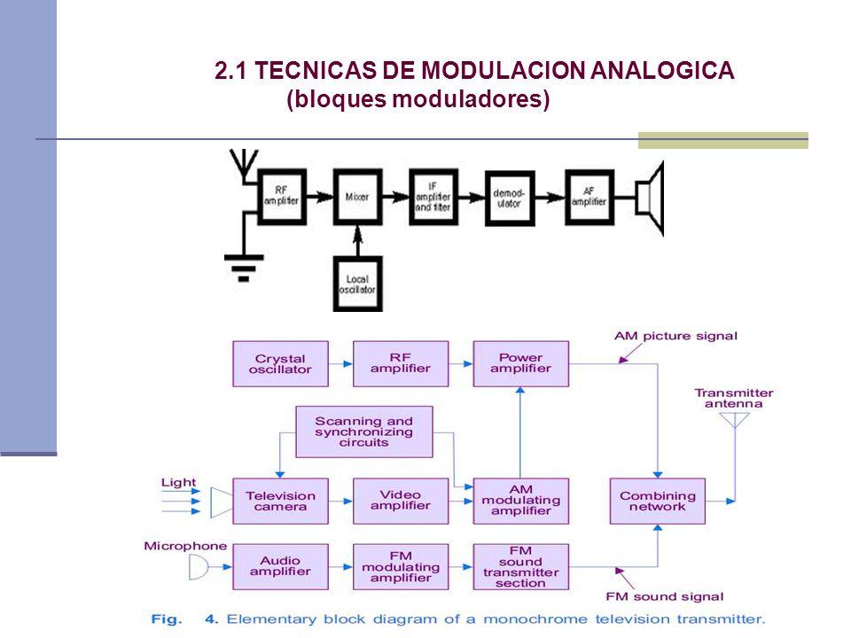 2.1 TECNICAS DE MODULACION ANALOGICA