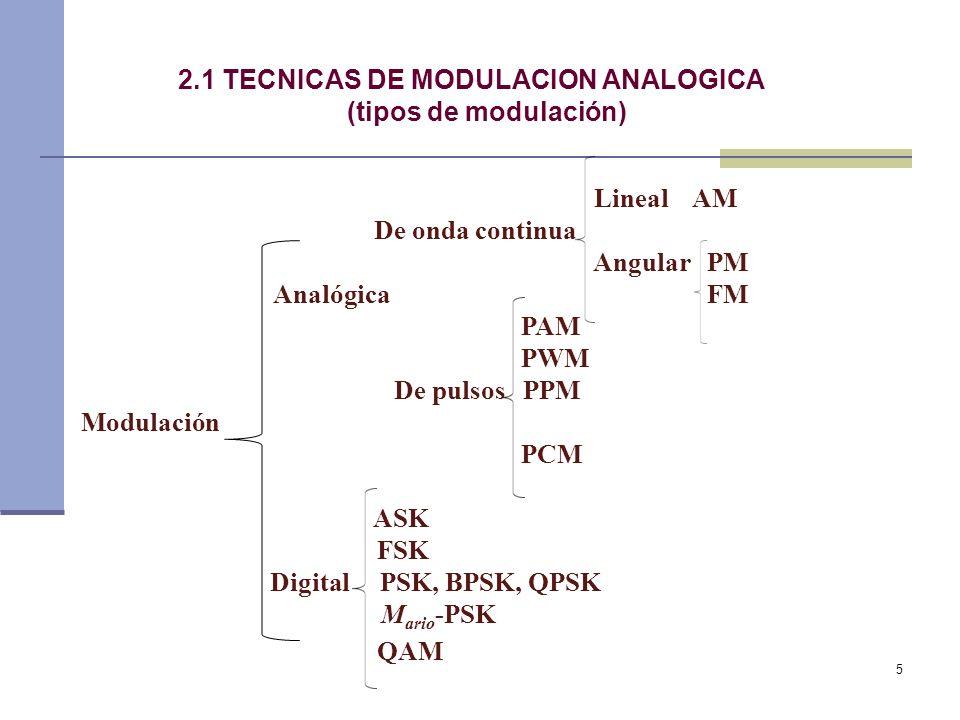 QAM 2.1 TECNICAS DE MODULACION ANALOGICA (tipos de modulación)
