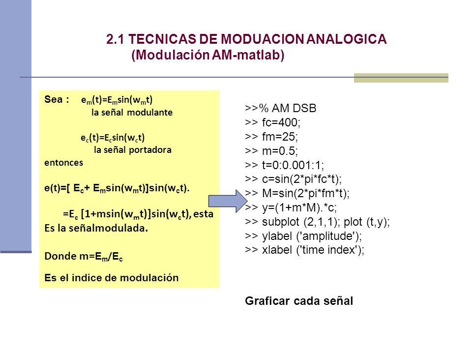 2.1 TECNICAS DE MODUACION ANALOGICA (Modulación AM-matlab)