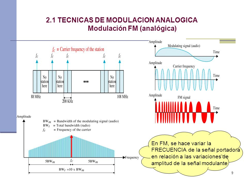 2.1 TECNICAS DE MODULACION ANALOGICA Modulación FM (analógica)