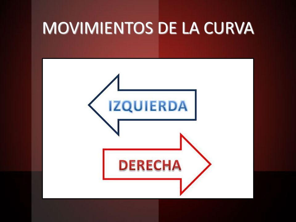 MOVIMIENTOS DE LA CURVA