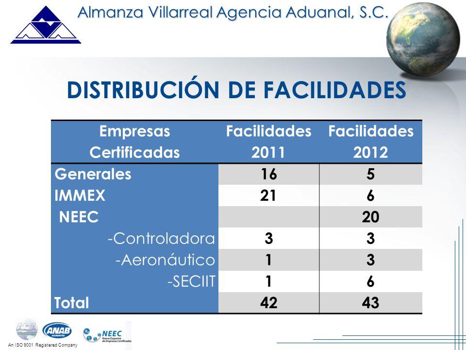 DISTRIBUCIÓN DE FACILIDADES Empresas Certificadas
