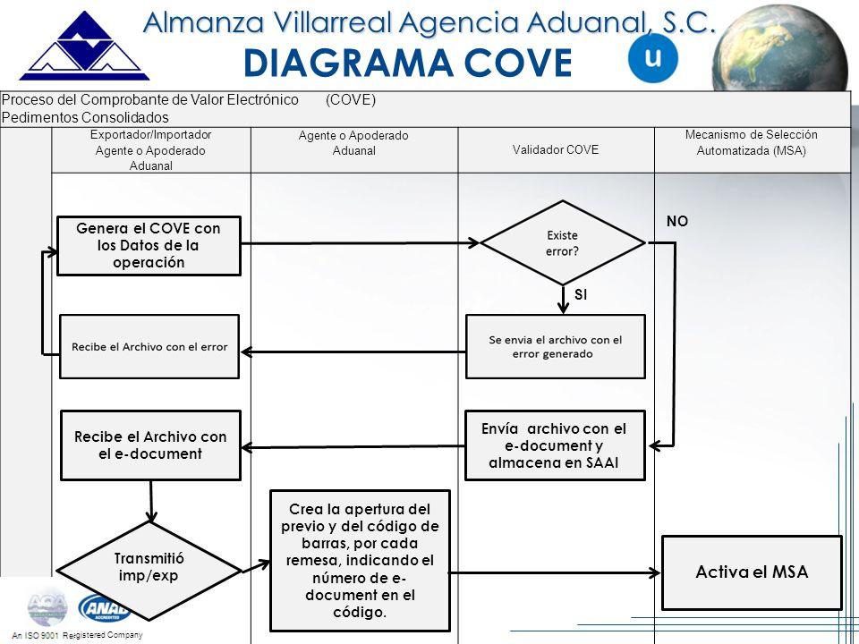 DIAGRAMA COVE Almanza Villarreal Agencia Aduanal, S.C. Activa el MSA