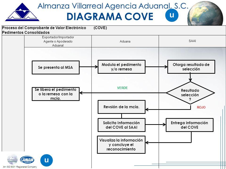 DIAGRAMA COVE Almanza Villarreal Agencia Aduanal, S.C.