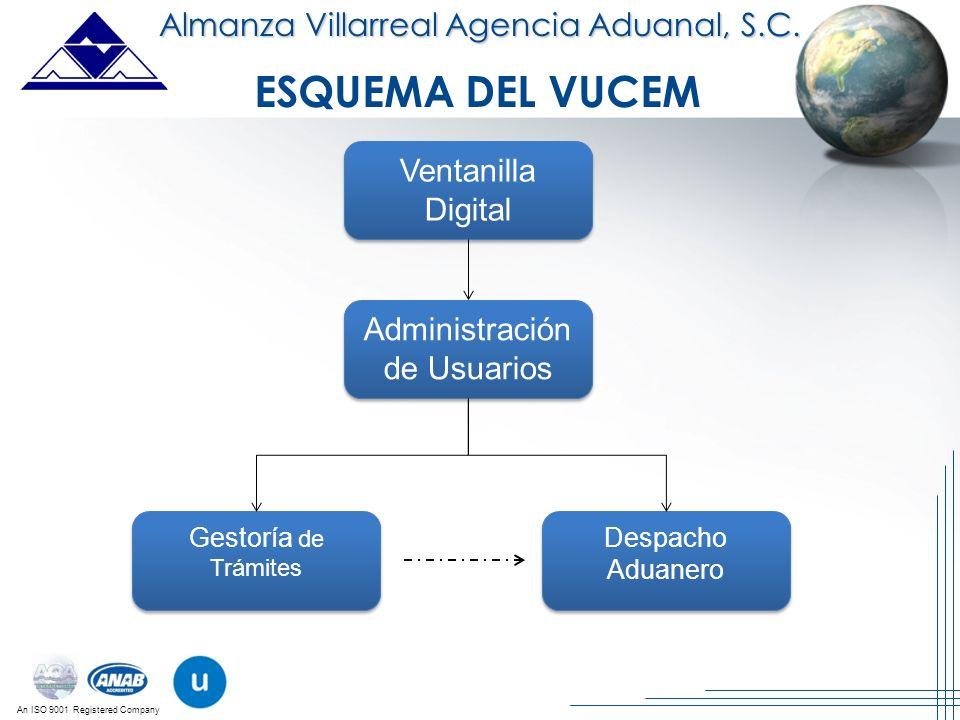 ESQUEMA DEL VUCEM Almanza Villarreal Agencia Aduanal, S.C.