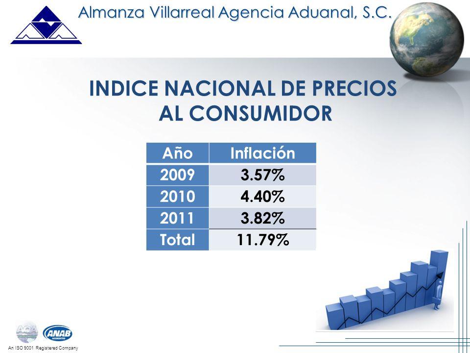 INDICE NACIONAL DE PRECIOS