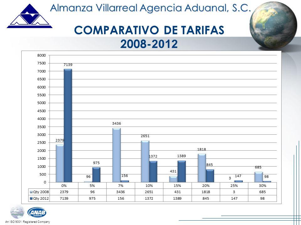 COMPARATIVO DE TARIFAS