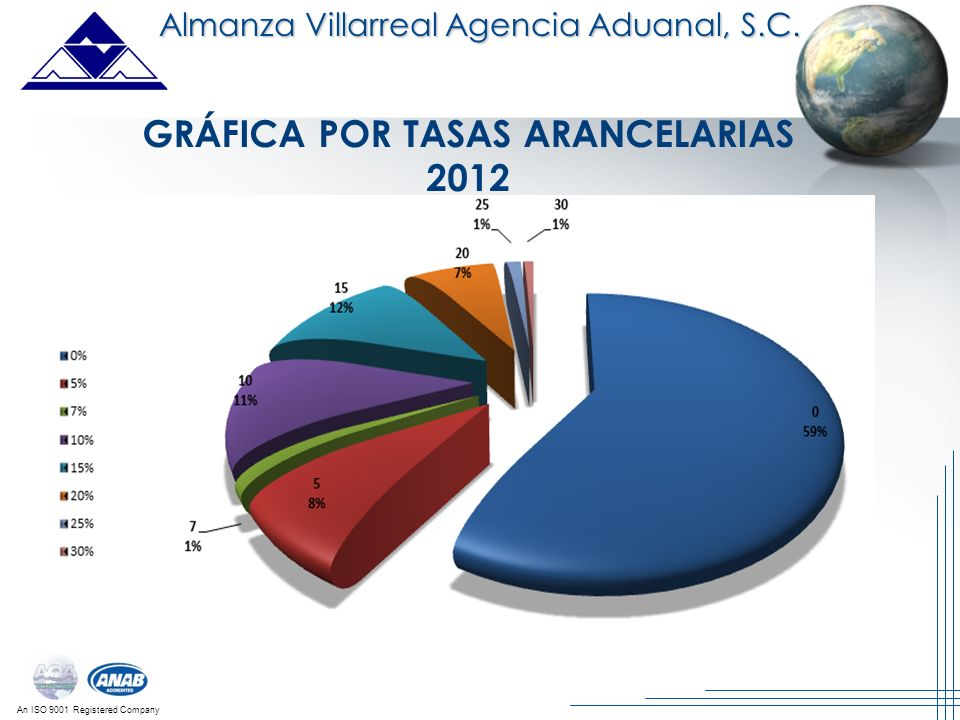 GRÁFICA POR TASAS ARANCELARIAS 2012