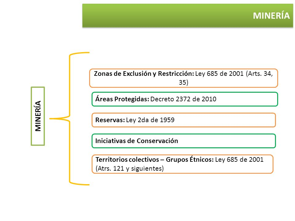 Zonas de Exclusión y Restricción: Ley 685 de 2001 (Arts. 34, 35)