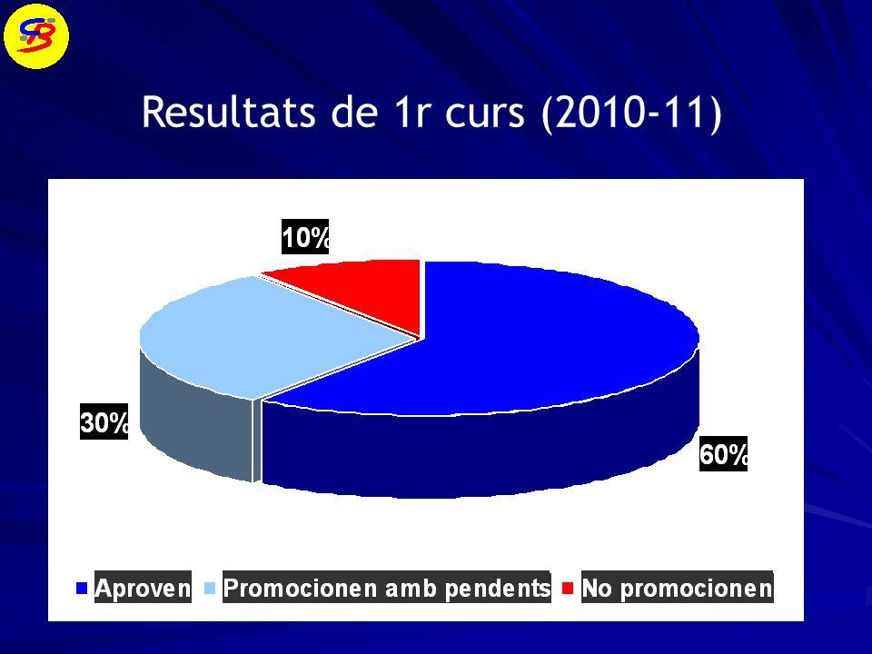 Resultats de 1r curs (2010-11)