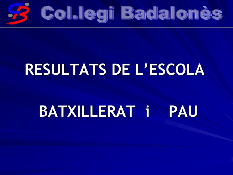 RESULTATS DE L'ESCOLA BATXILLERAT i PAU