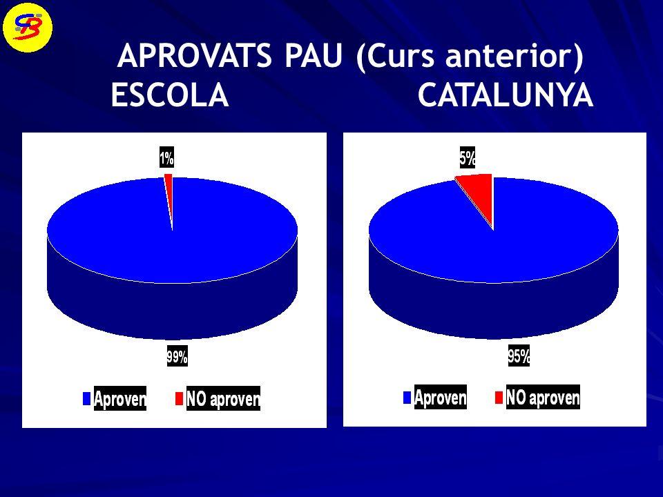 APROVATS PAU (Curs anterior) ESCOLA CATALUNYA