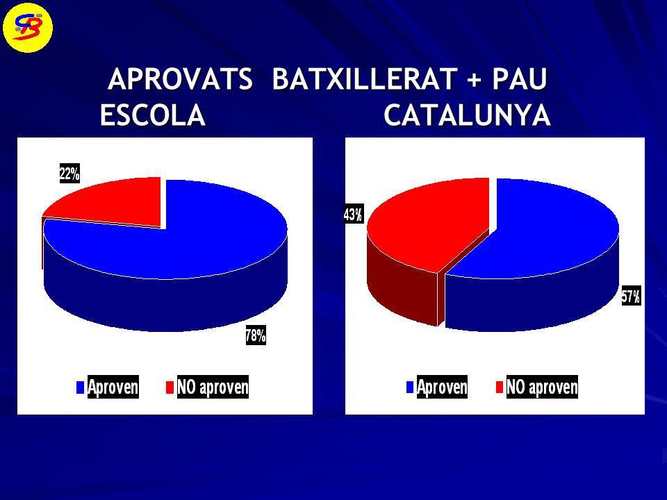 APROVATS BATXILLERAT + PAU