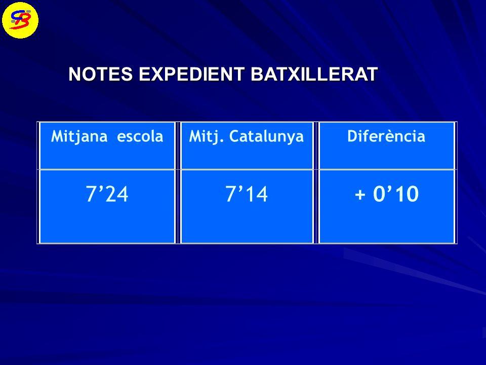 7'24 7'14 + 0'10 NOTES EXPEDIENT BATXILLERAT Mitjana escola