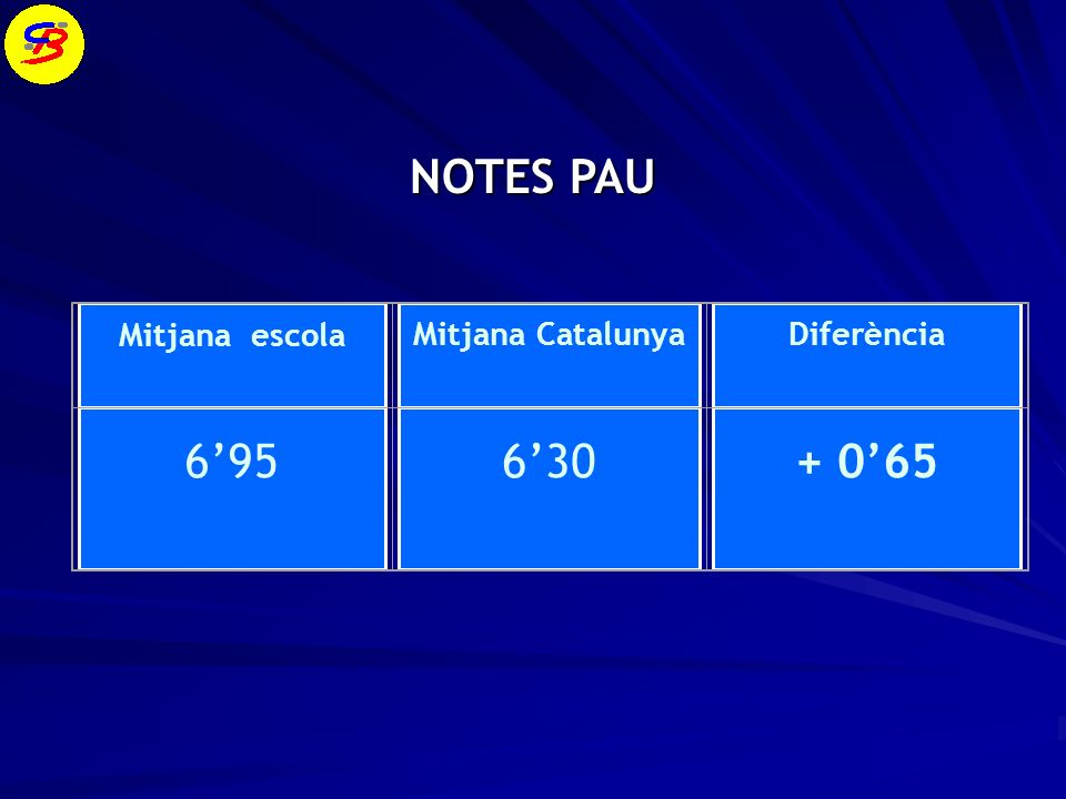 NOTES PAU Mitjana escola Mitjana Catalunya Diferència 6'95 6'30 + 0'65