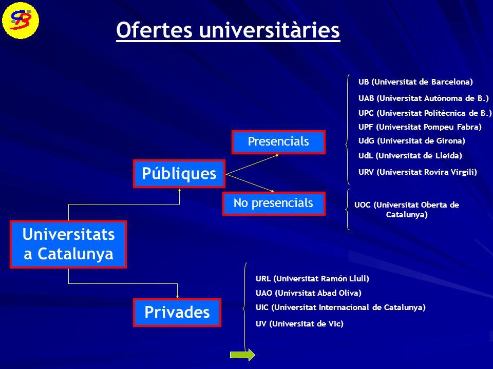 Ofertes universitàries
