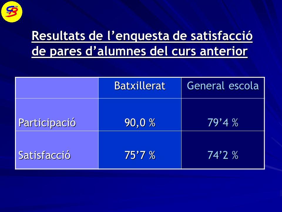 Resultats de l'enquesta de satisfacció de pares d'alumnes del curs anterior