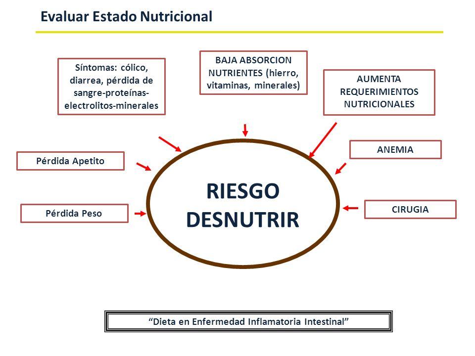 RIESGO DESNUTRIR Evaluar Estado Nutricional