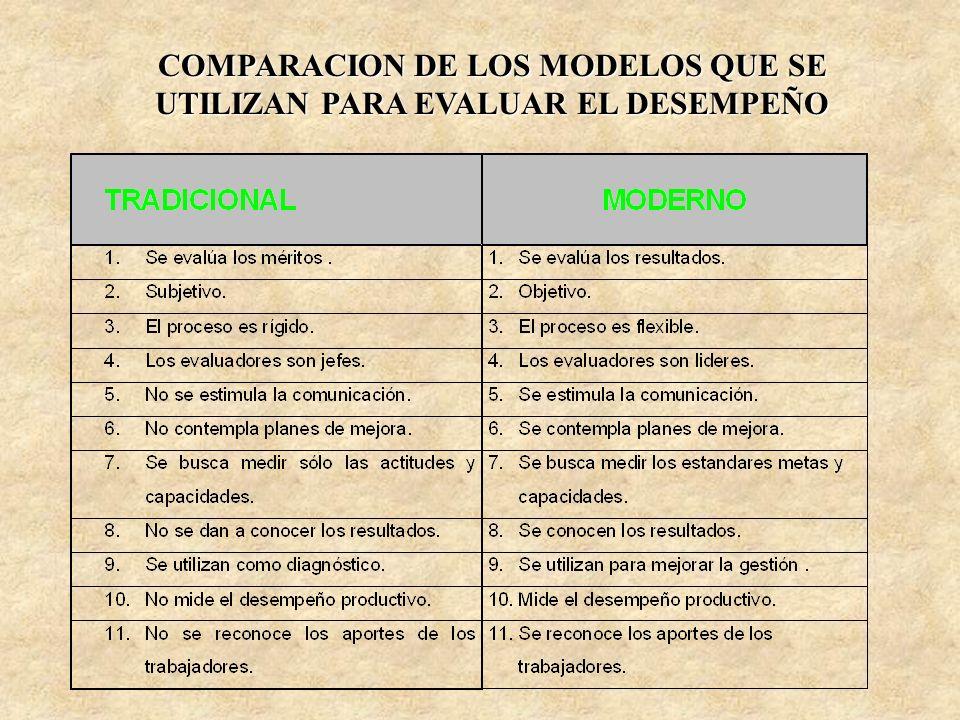 COMPARACION DE LOS MODELOS QUE SE UTILIZAN PARA EVALUAR EL DESEMPEÑO