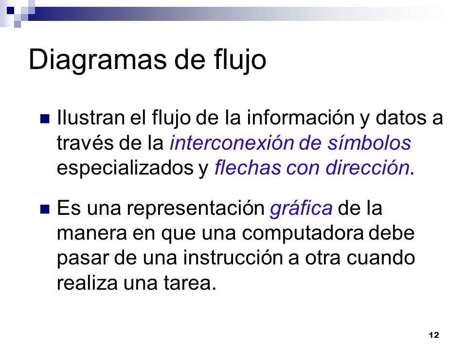Diagramas de flujo Ilustran el flujo de la información y datos a través de la interconexión de símbolos especializados y flechas con dirección.