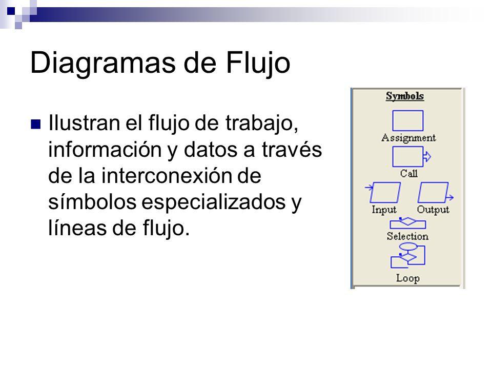 Diagramas de Flujo Ilustran el flujo de trabajo, información y datos a través de la interconexión de símbolos especializados y líneas de flujo.