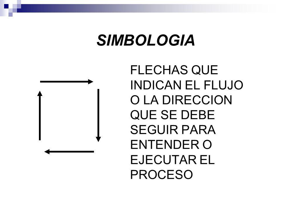 SIMBOLOGIA FLECHAS QUE INDICAN EL FLUJO O LA DIRECCION QUE SE DEBE SEGUIR PARA ENTENDER O EJECUTAR EL PROCESO.