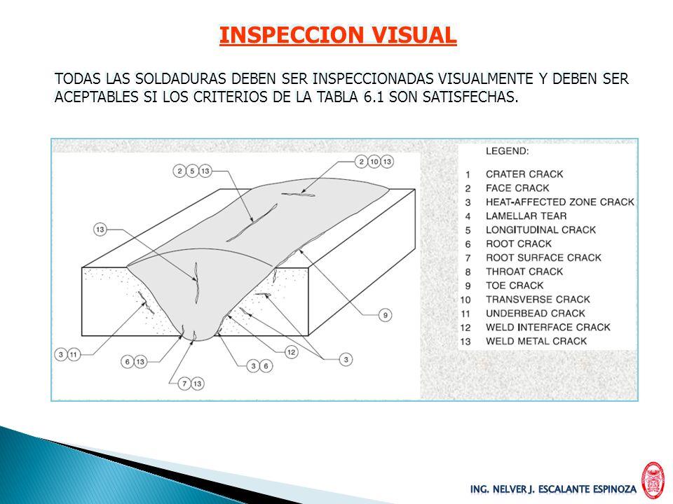 INSPECCION VISUAL TODAS LAS SOLDADURAS DEBEN SER INSPECCIONADAS VISUALMENTE Y DEBEN SER.