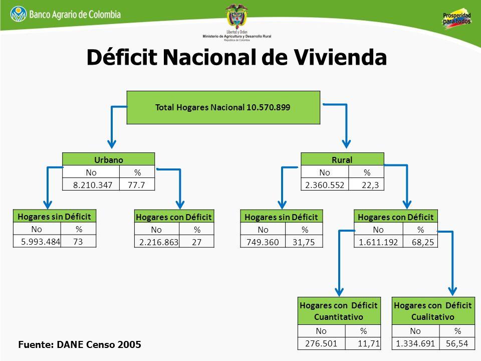 Déficit Nacional de Vivienda